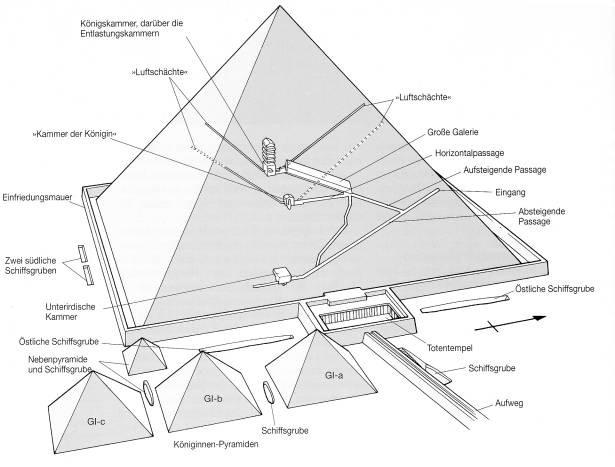 Cheops Pyramide Bau